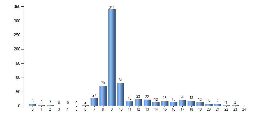 公众号数据分析系列之-水库论坛